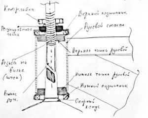 Конструкция винтовой рулевой колонки
