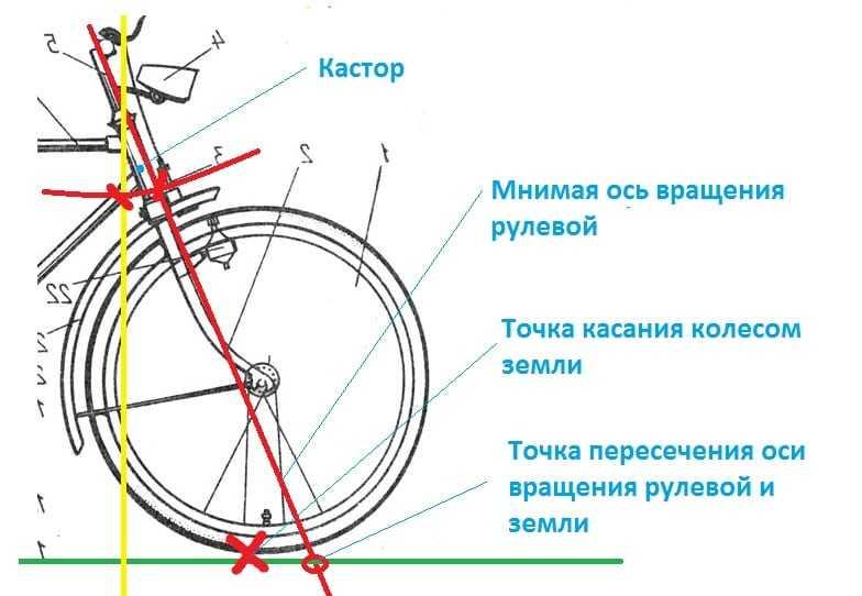 Что такое кастор велосипеда